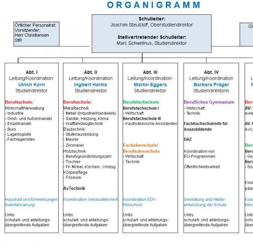 Organigramm der BSA